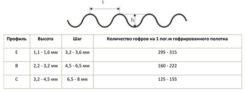 Таблица размеров гофры